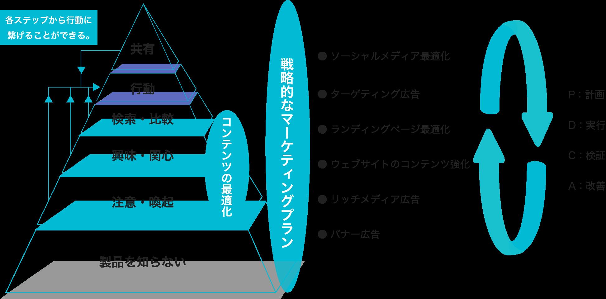 イメージ図:消費者行動に基づくプランニングとオペレーション