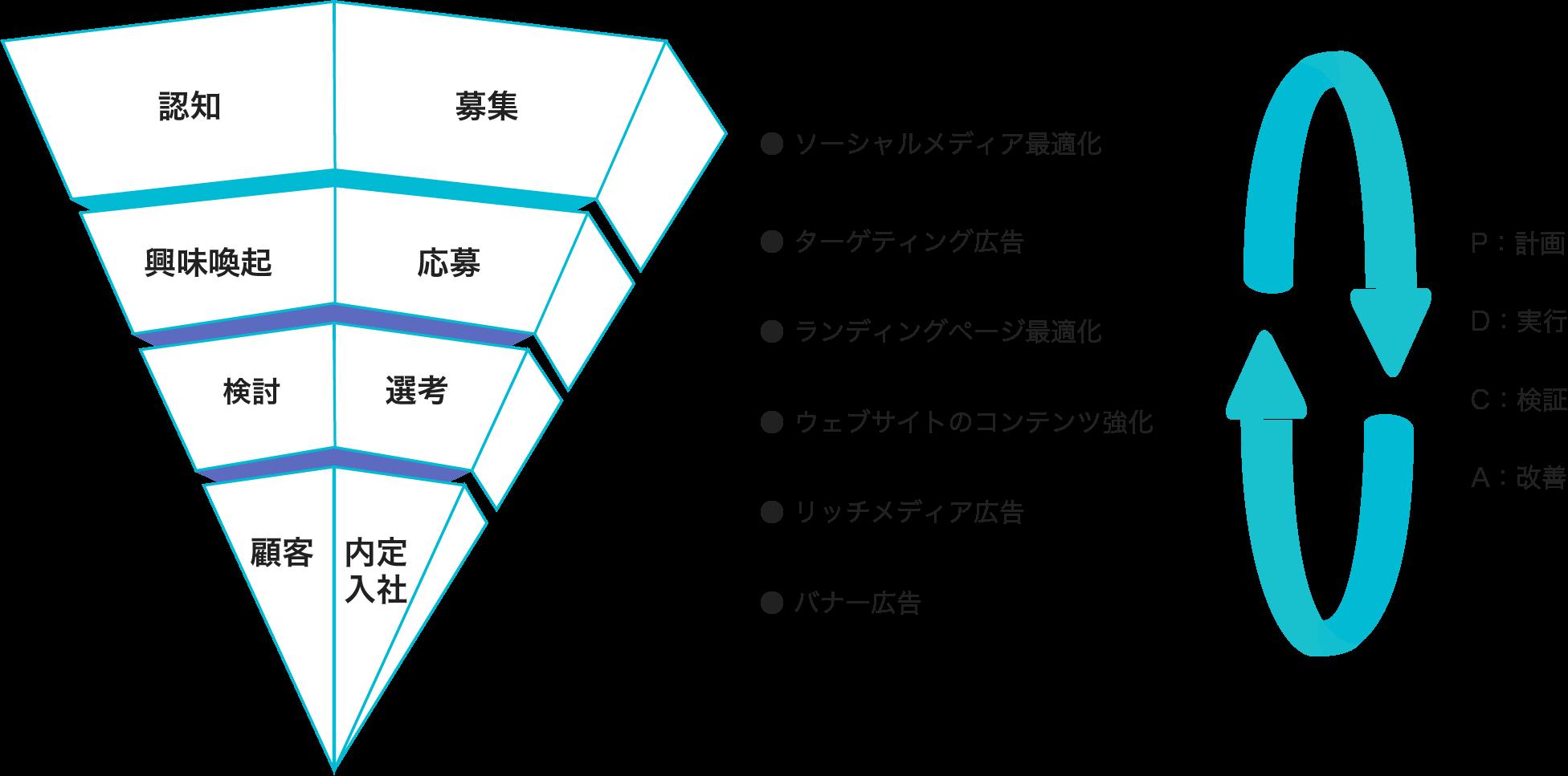 イメージ図:求職者行動に基づくプランニングとオペレーション