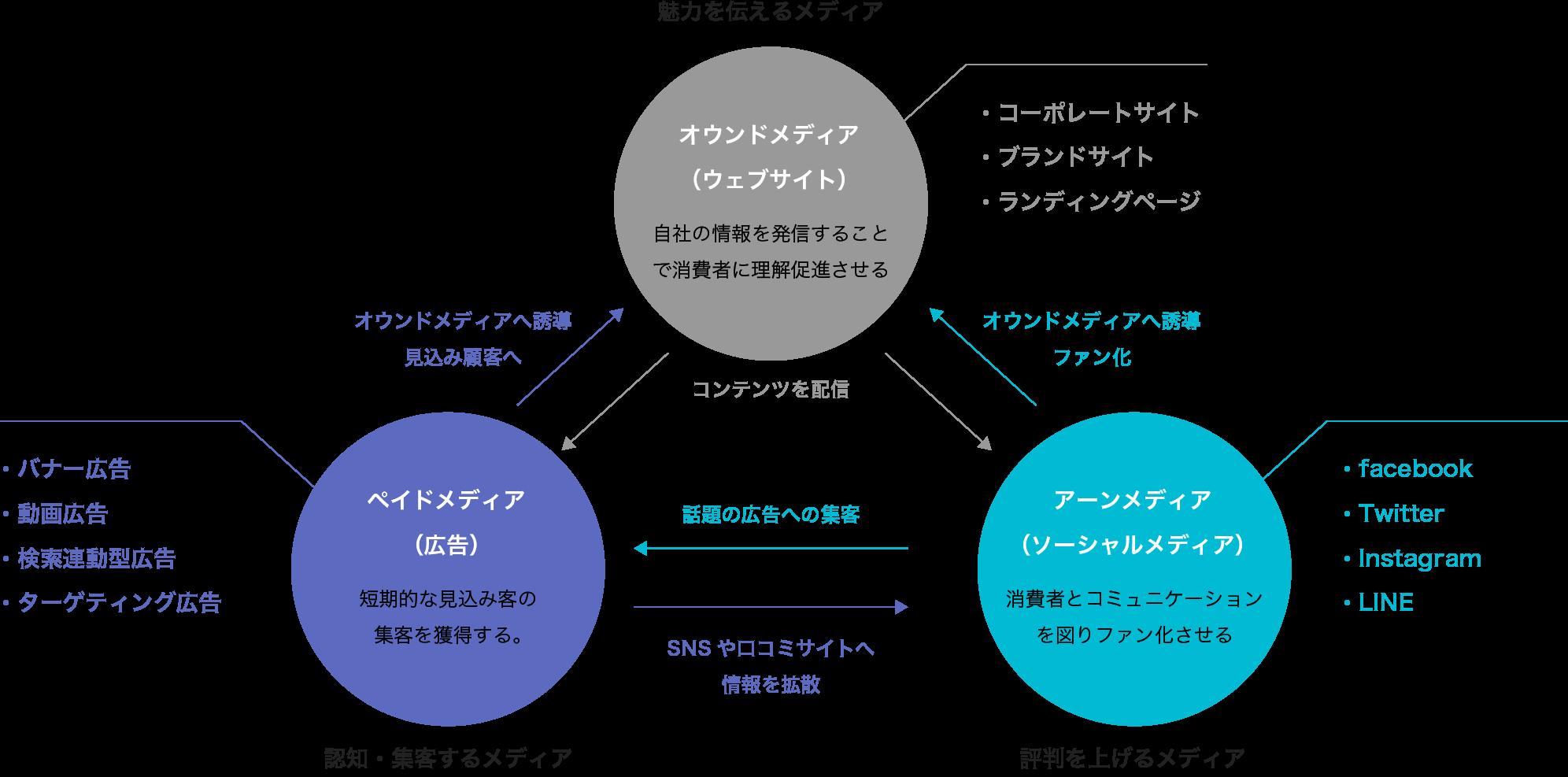 イメージ図:トリプルメディア戦略